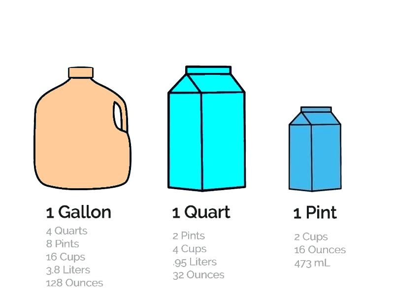 how many ounces in a gallon - TPS